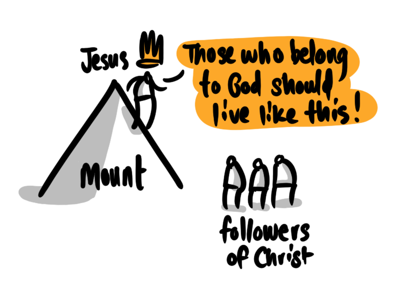 Jesus defines how followers of his should live in the Sermon on the Mount.