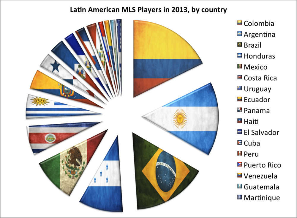 Breakdown of MLS players from Latin Amerinca countries in 2013. See below for numbers.