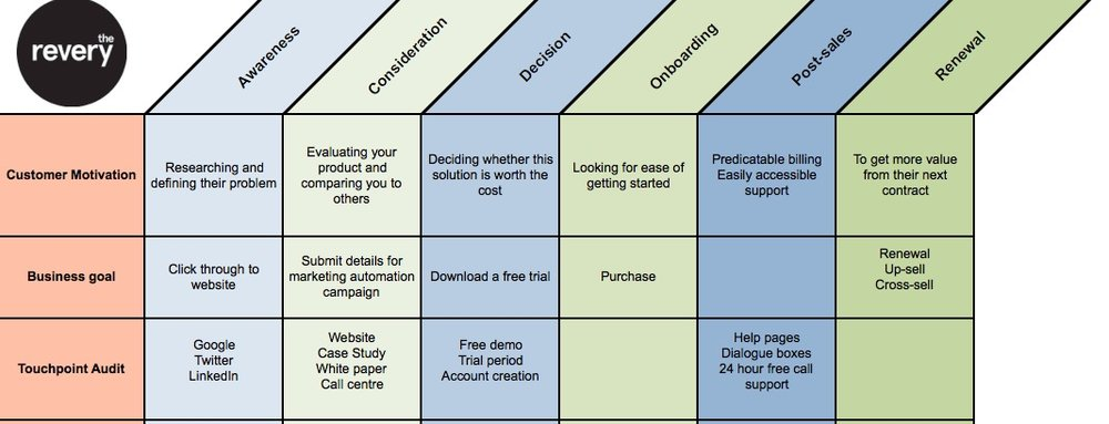 Customer Journey Mapping In The World Of SaaS - Customer journey map touchpoints