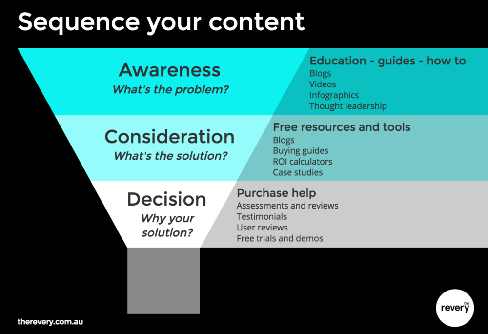 inbound marketing sequencing funnel