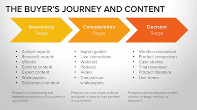 The-Buyers-Journey-content.jpg
