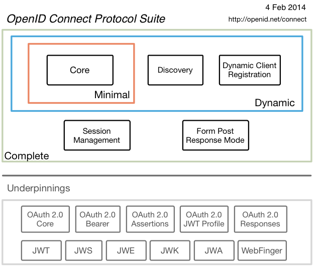 OpenID Connect protocol suite