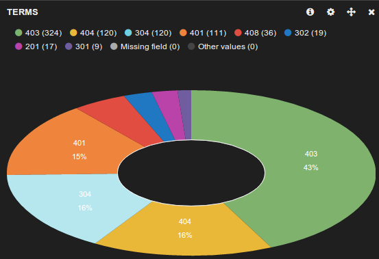 Pie chart of errors returned by some of our staging load balancers