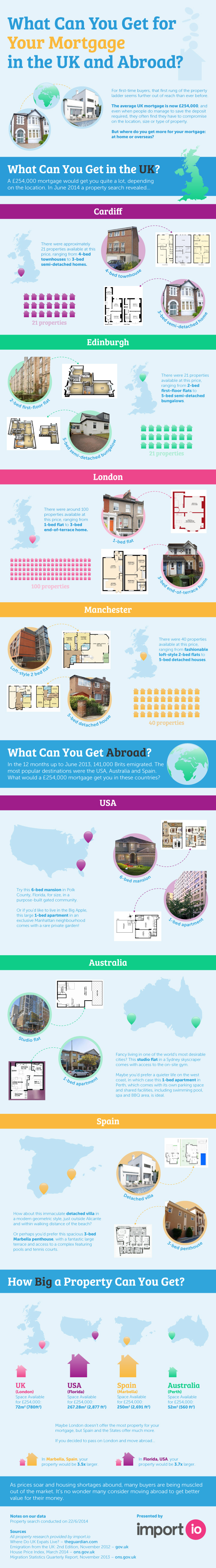 What Can You Get For Your Mortgage Globally