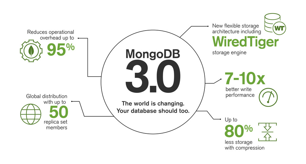 Big Data | MongoDB | Import.io