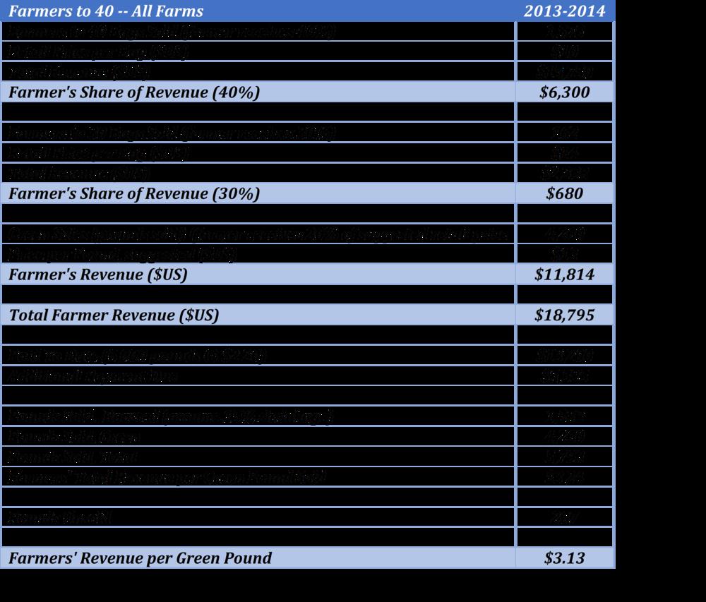 Revenues 11-3-14.png