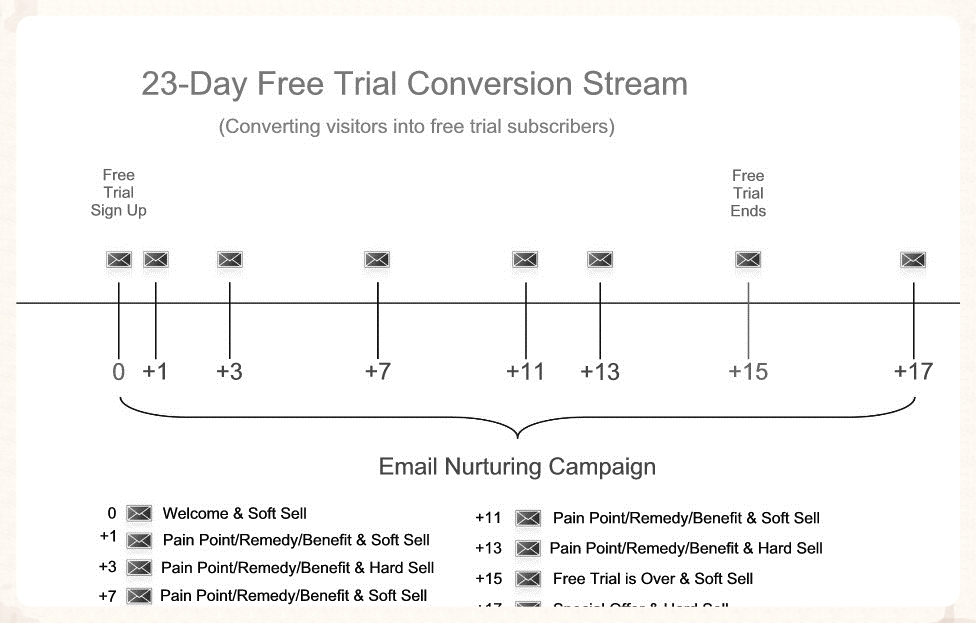 Example Marketing Stream to Test