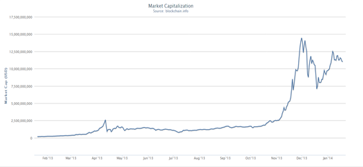 Figure 1: Change in Market Cap of Bitcoins during the period of Feb 2013 - Jan 2014