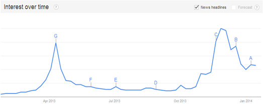 Figure 2: Google Trends search results (Keyword: Bitcoin)