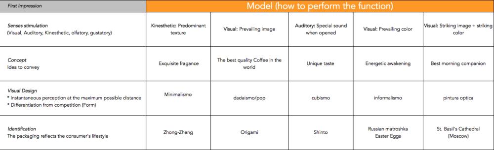 UX_Designer_Morphologic Analysis_industrial_Designer_lorebui_1.png