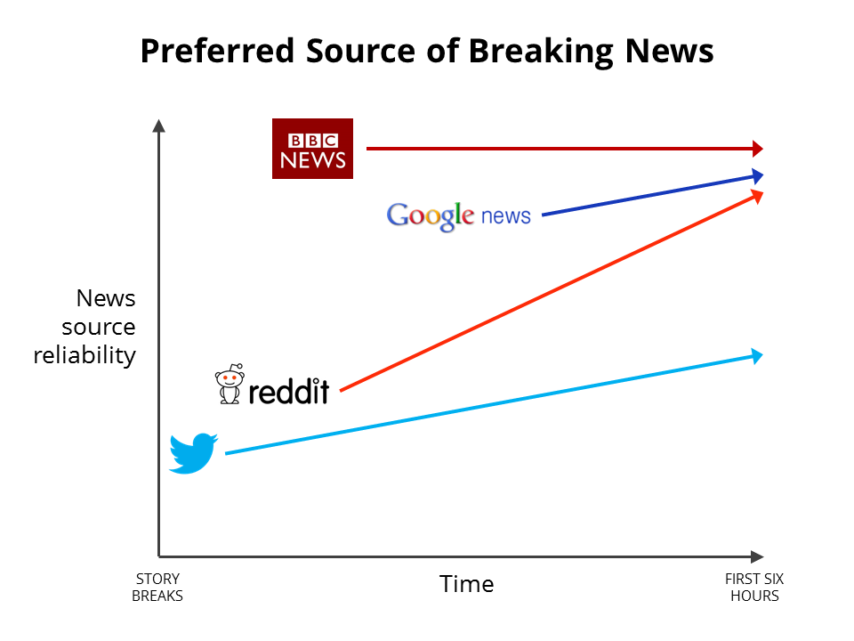 Preferred Source of Breaking News.PNG