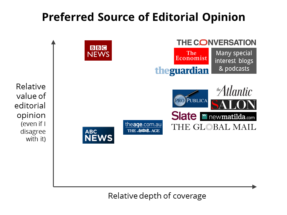 Preferred Source of Editorial Opinion.PNG