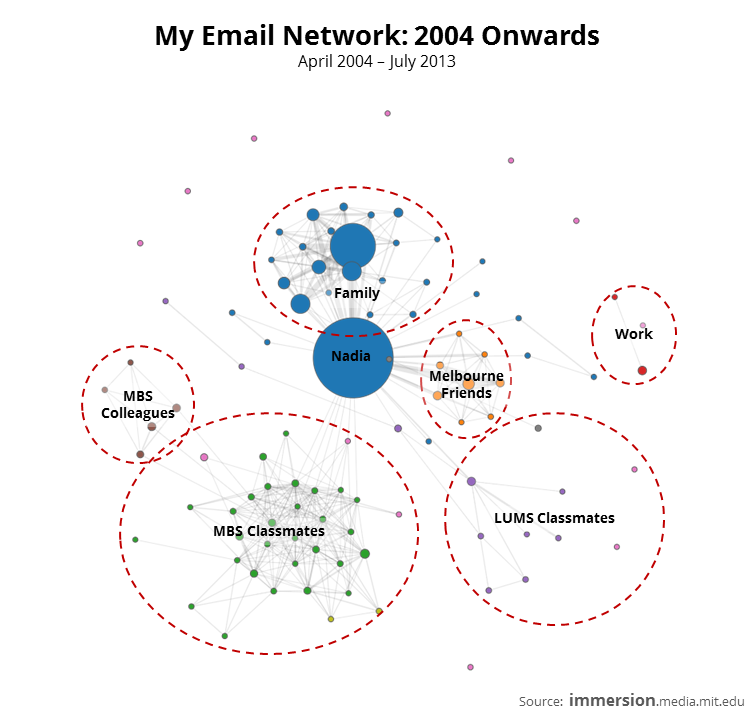 My Email Network - 2004 Onwards.PNG