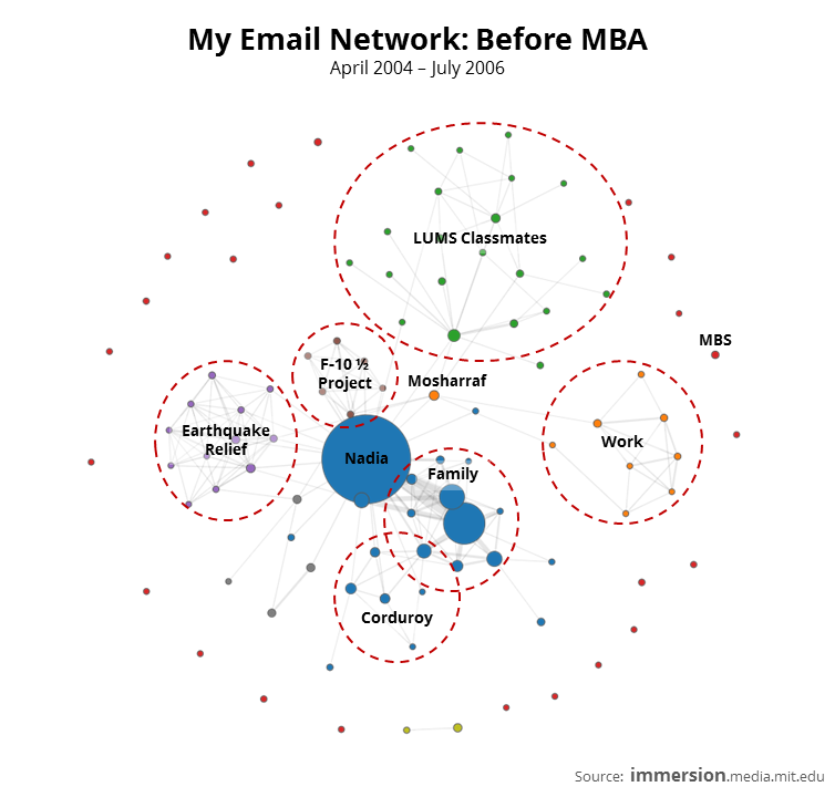 My Email Network - Before MBA.PNG