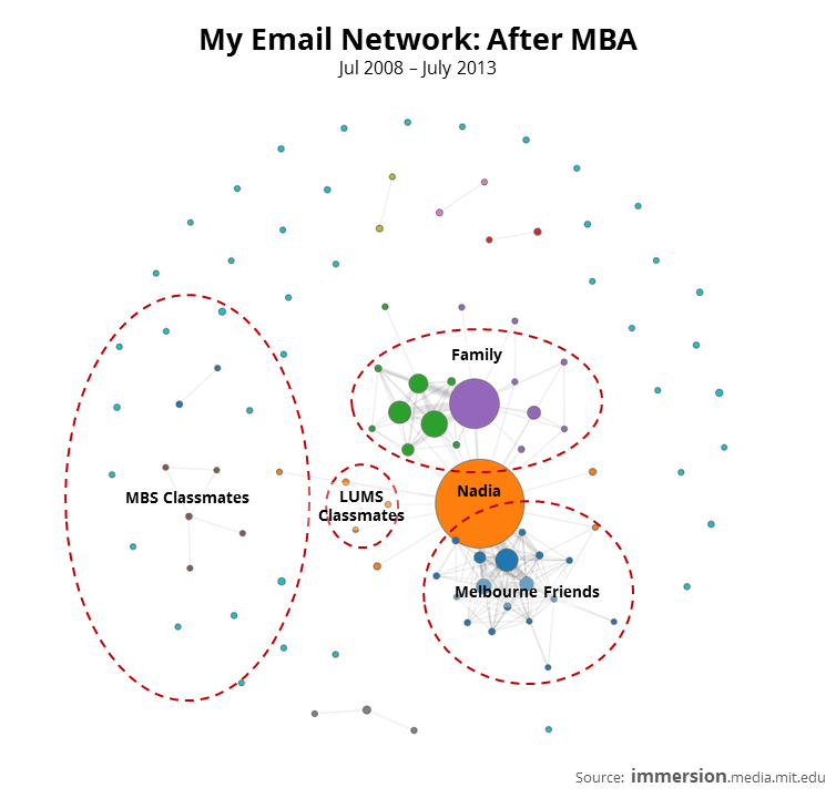 My Email Network - After MBA.PNG