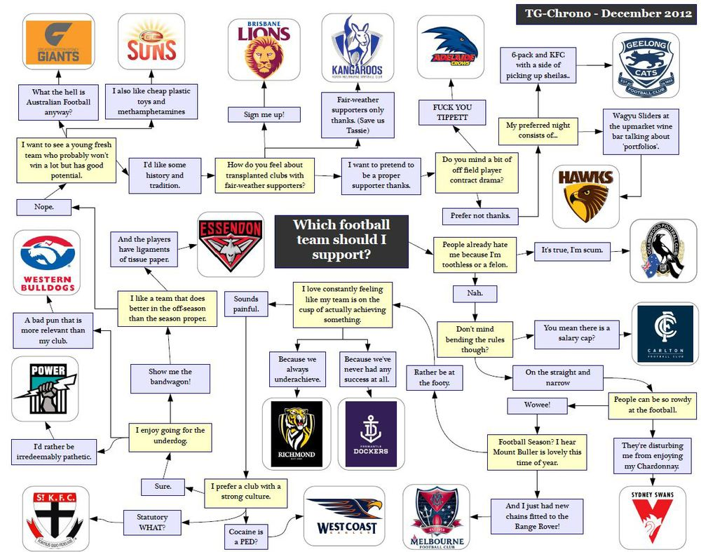 Picking an AFL Team to Support — Insanity Works