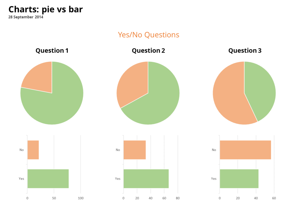 Communicating With Pie Charts Insanity Works