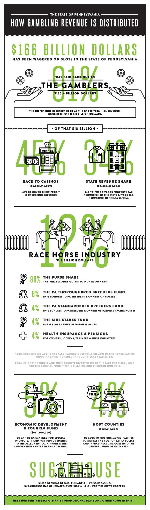 PhillyDotCom-Infographic-Gambling-0729.jpg