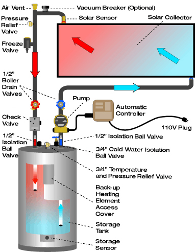 Image Of Solene's Solar Water Heaters System Technical Principle - Solar-Fit
