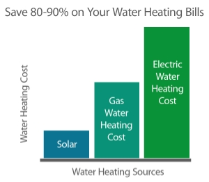 Image Of Solar Water Heaters Savings Chart - Solar-Fit