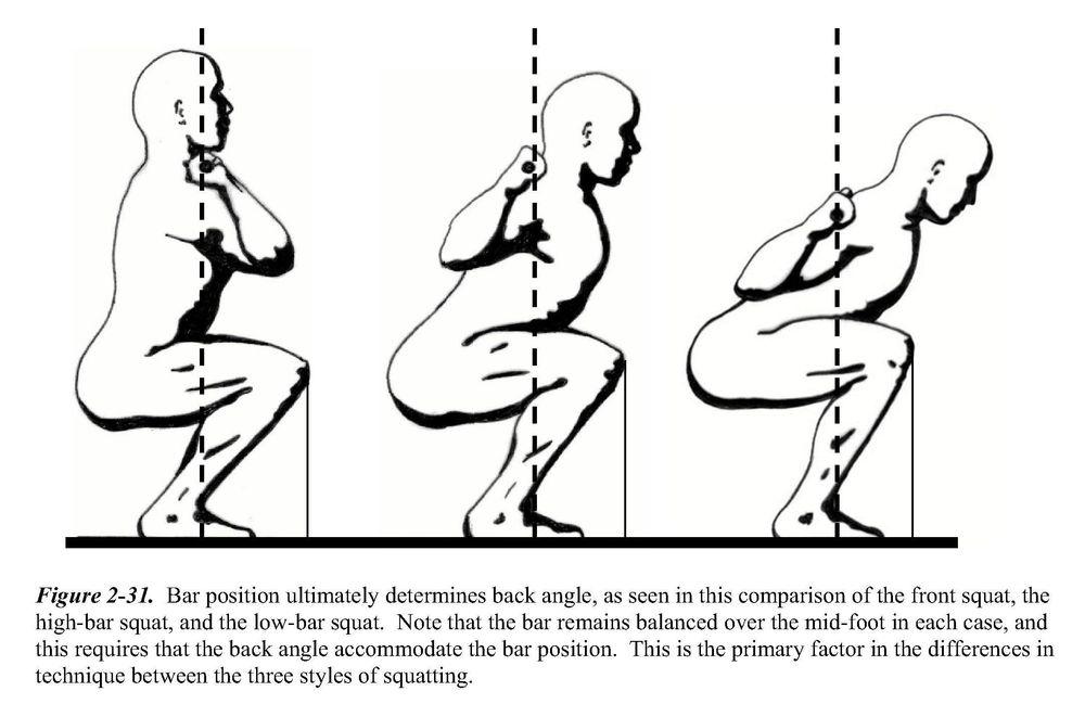 front squat, high bar backsquat, low bar backsquat
