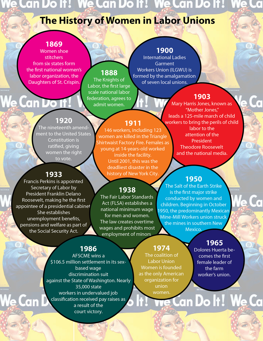 Women's History Month timeline for California United Homecare Workers Quarterly Report