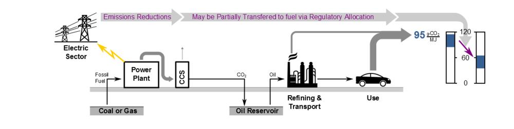 Scenario B: CCS-supplied EOR