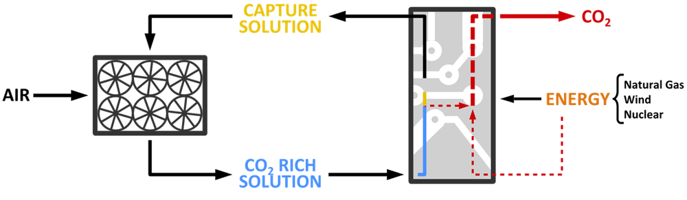 CE's Air Capture System: In's and Out's