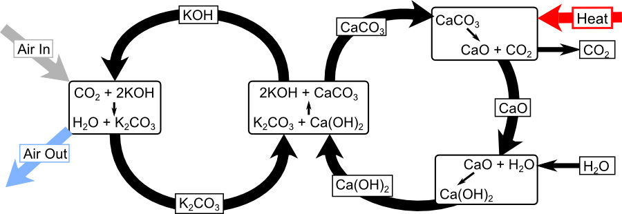 CE's Main Chemical Reactions