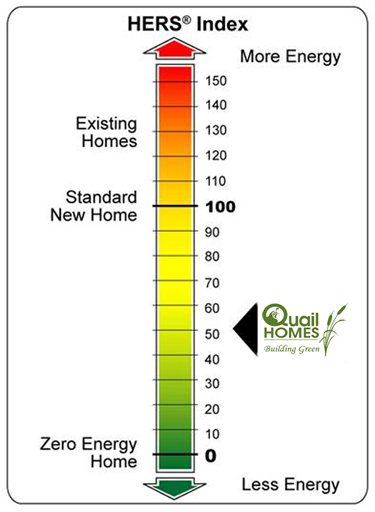 HERS Index Certificate|Energy Rating Certificate