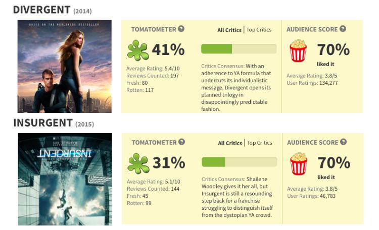 Divergent vs Insurgent (Rotten Tomatoes)