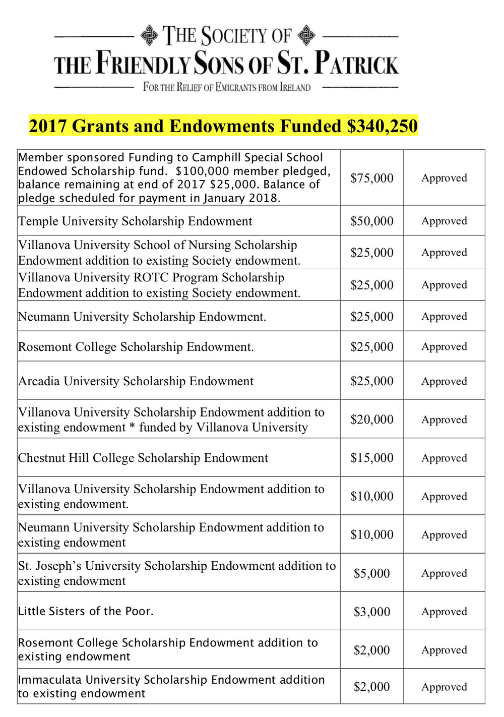 Approved 2017 FSSP Grants  & Endowments 1.jpg