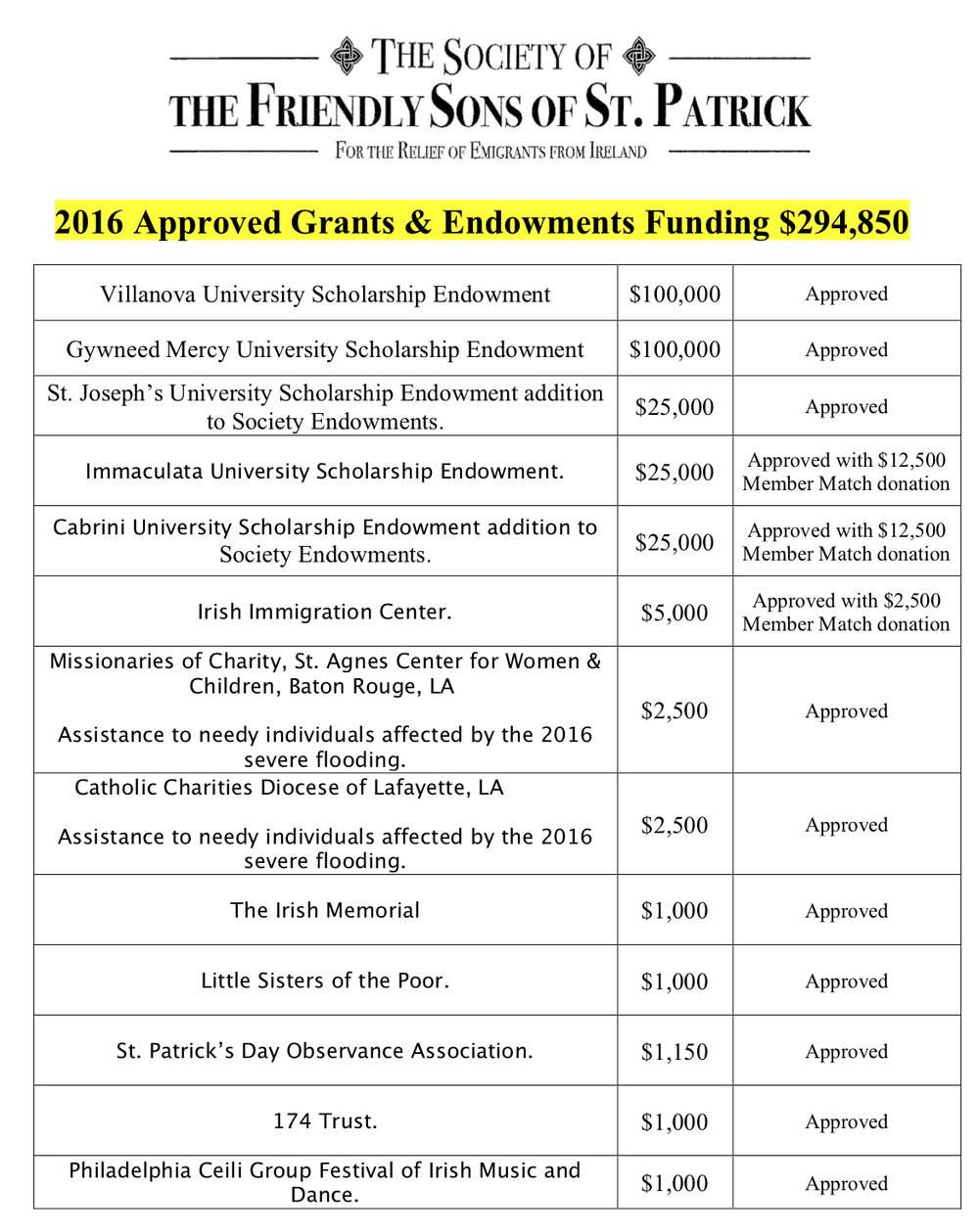 2016 Approved Benevolence & Scholarship Grants & Endowments .jpg