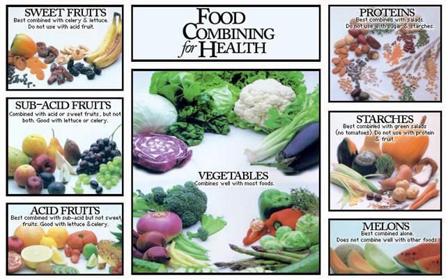 food_combining
