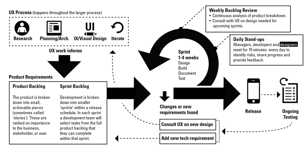 A visualization of design's integration into the larger agile process.