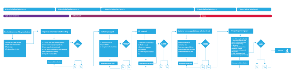 Engagment process map and timeline