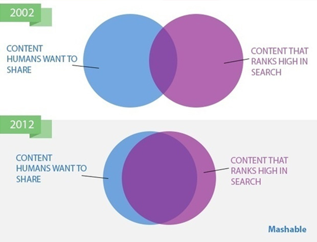 mashable-seo-comparison