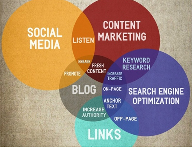 social-media-seo-blogs