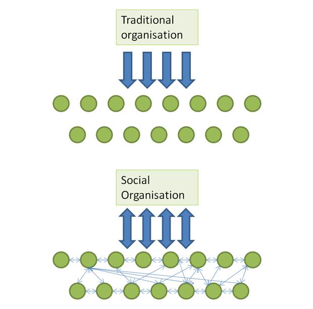 traditional-organisation-to-social-organisation-social-media
