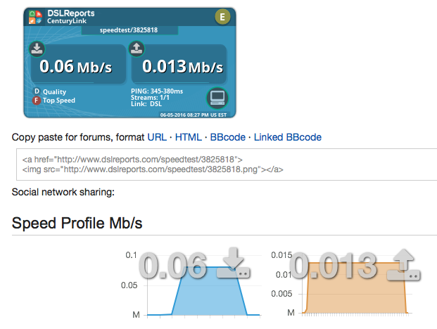 Screenshot of what happens to my crappy DSL when my neighbors are home.