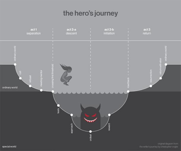 diagram of a cave ksenia anske blog the hero s journey plot and subplots