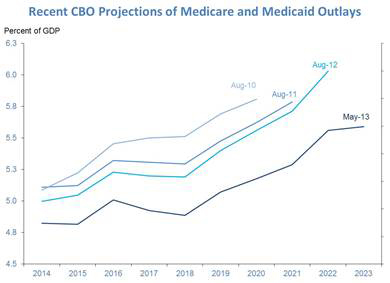 CBO Projected Spending Shrinking.jpg