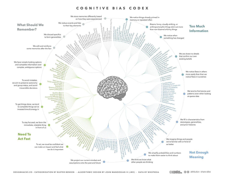 Basic Insight: Understanding Human Society Is Maladaptive