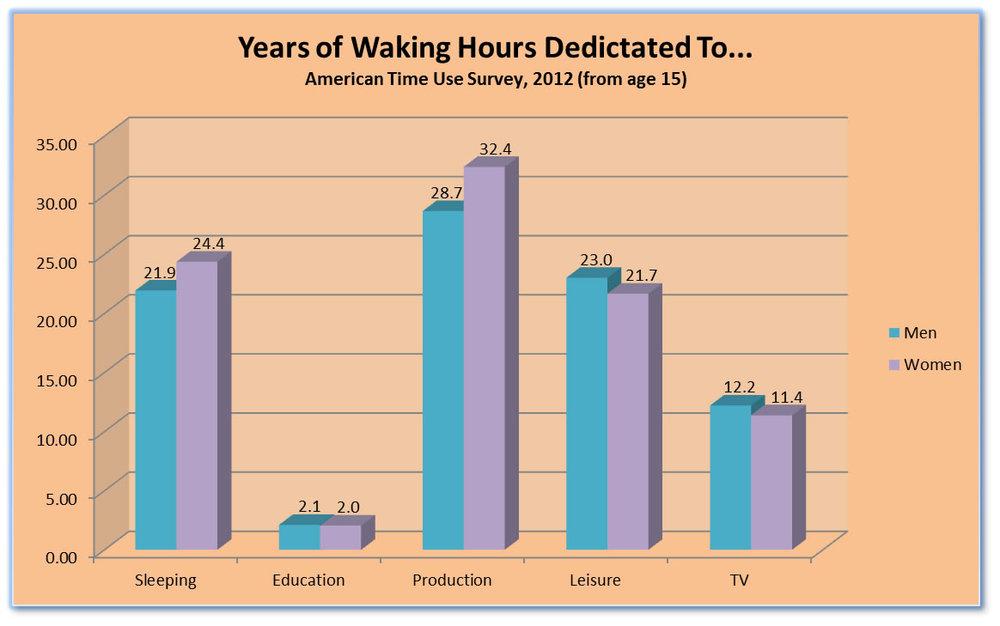 years waking hours dedicated to.jpg