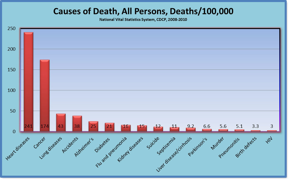 causes of death all persons.jpg