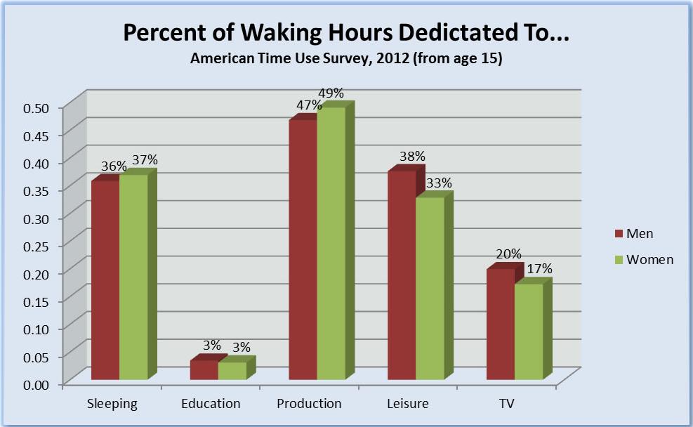 percent waking hours dedicated to.jpg