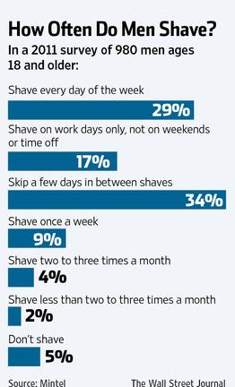 How Often Do Men Shave.jpg