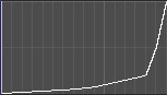Detune Curve