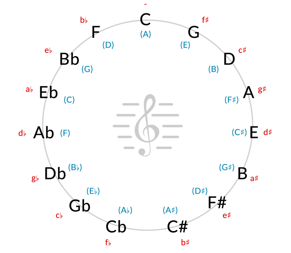 Circle of Fifths.fw.png