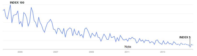 """Antal søgninger der indeholder """"reklamebureau"""" i Google fra 2004 til 2014 (forecast)"""